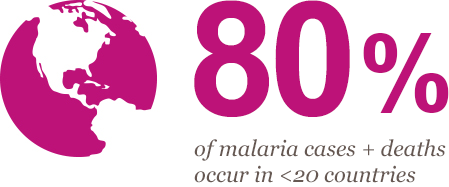80% of malaria cases + deaths occur in < 20 countries