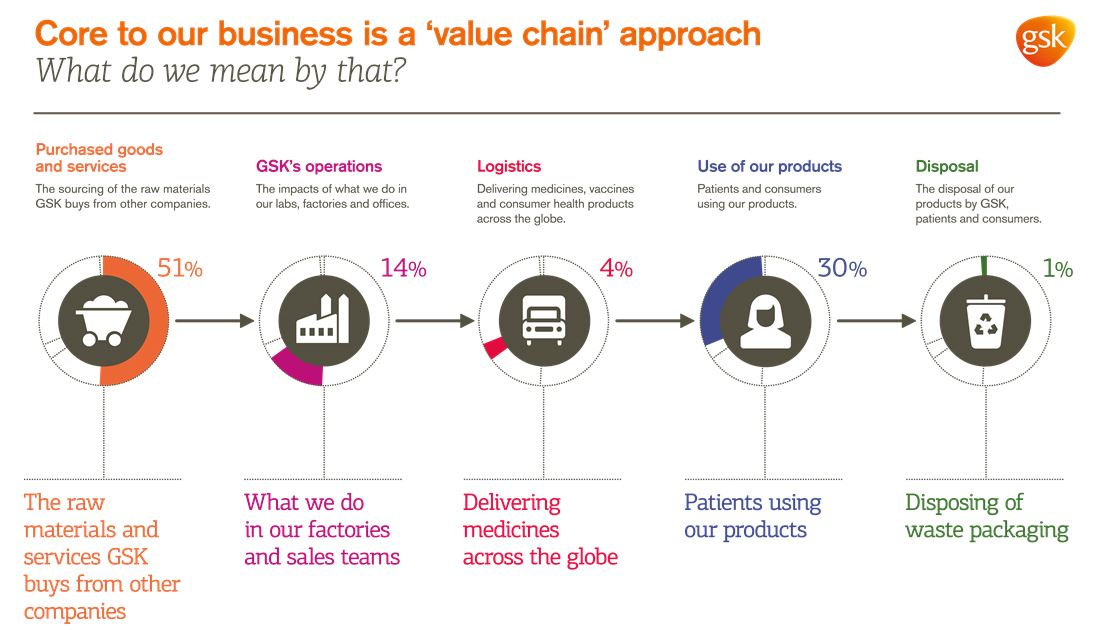 gsk value chain Glaxosmithkline plc (gsk) option chain gsk  option chain for glaxosmithkline plc (gsk)  strike strike is the index value at which the buyer of the option can buy or sell the underlying .