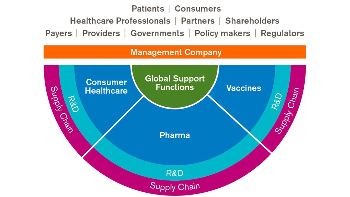 gsk products and services About us we are a science-led gsk in canada's business development team identifies and evaluates opportunities, including the acquisition and in-licensing of new products and services, to expand and diversify the company's portfolio annual report 2016.