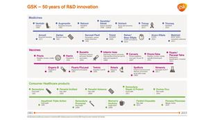 50 years of randd innovation thumbnail