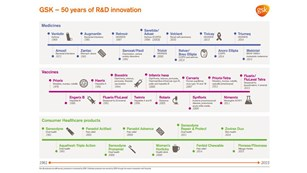 50 years of r&d innovation infographic